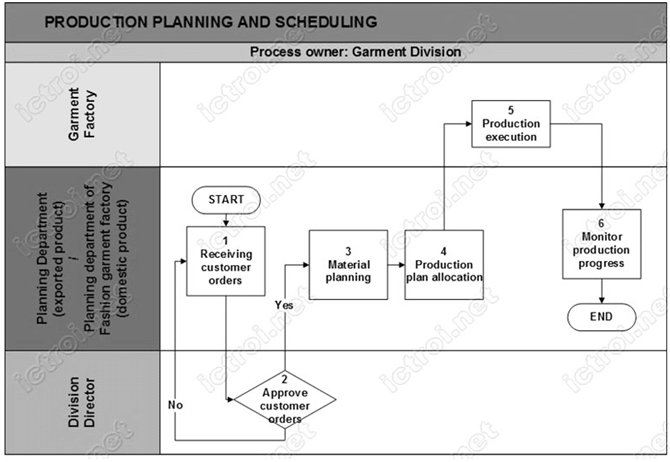 PLANNING AND SCHEDULING IN GARMENT INDUSTRY