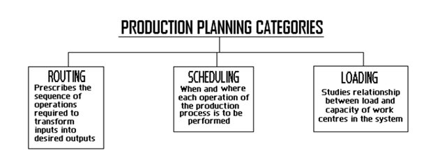 PRODUCTION PLANNING CATEGORIES