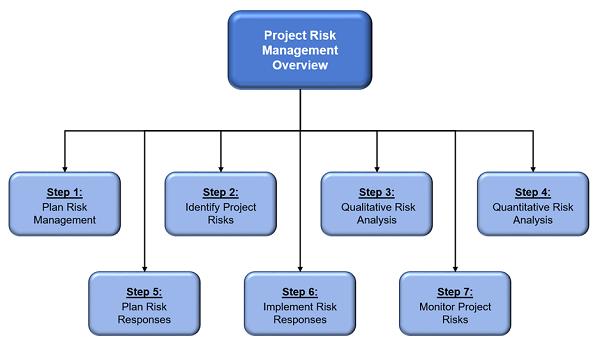 bsbrsk501 assessment task 2  risk management project