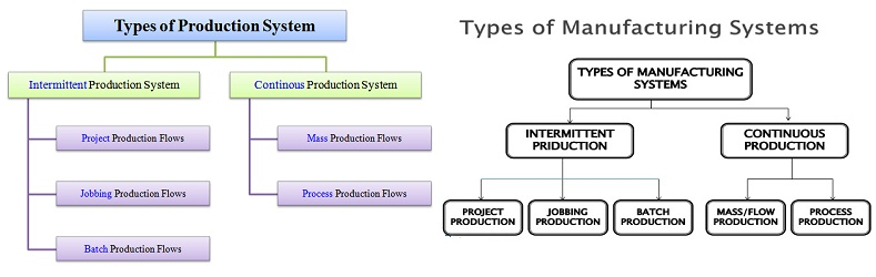 Type of Production and Manufacturing Systems Management