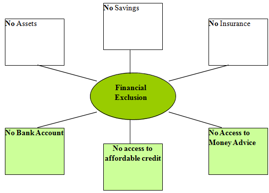 Financial Exclusion as defined by HM Treasury 2004