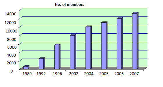 Membership Growth from 1989 to 2007