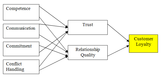 Research Frame-work for Building Customer