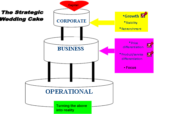 Strategic Wedding Cake as developed by Capital