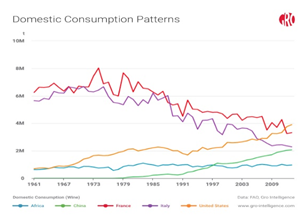 Domestic Consumption Patterns