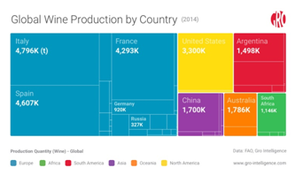 Global Wine Production by Country