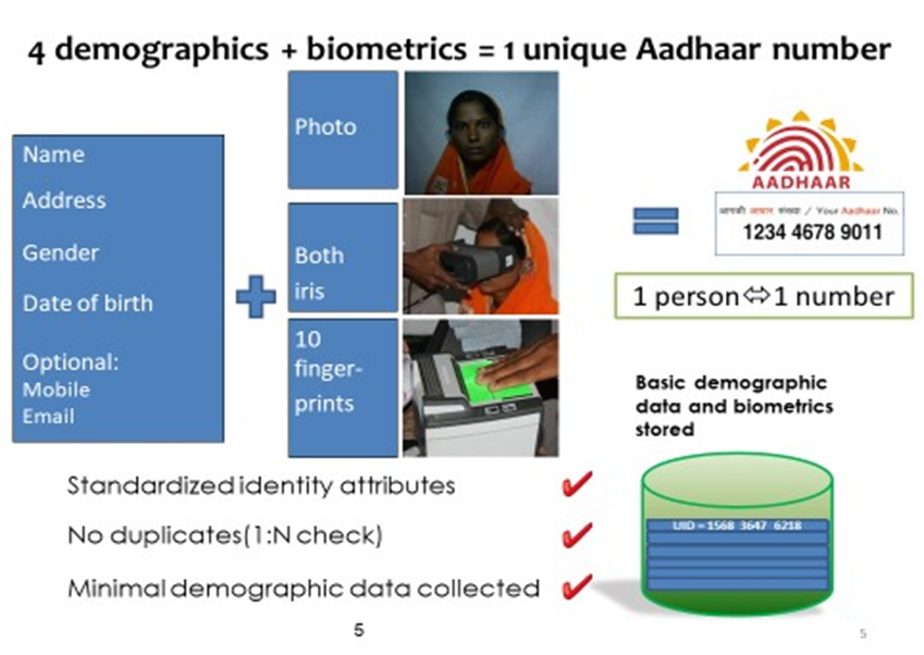 India Aadhaar technology