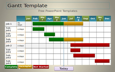 TIME LINE – IN THE FORM OF A GANTT CHART
