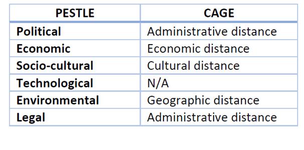 PESTLE and Cage framework