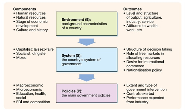 Environment System Policy