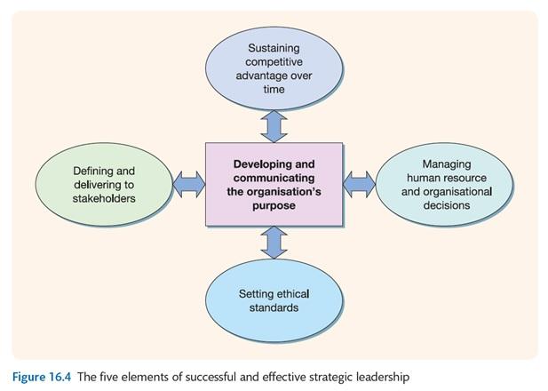 Managing Strategic Leadership