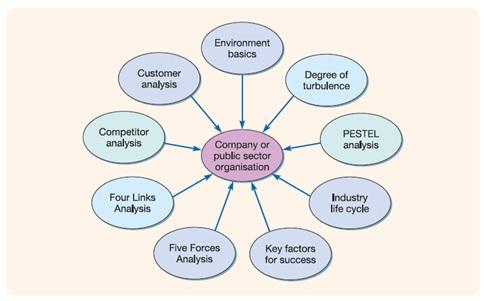 Nine Analytical Tools