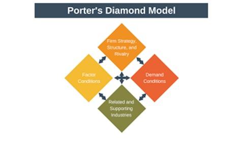 Porter's Diamond Model