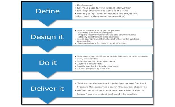 Project Management Approach