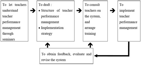 Teacher Performance Management