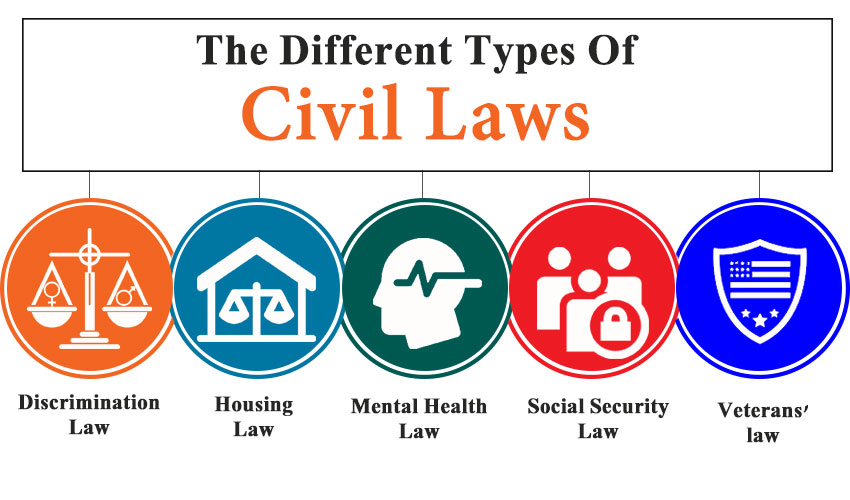 The Different Types Of Civil Laws